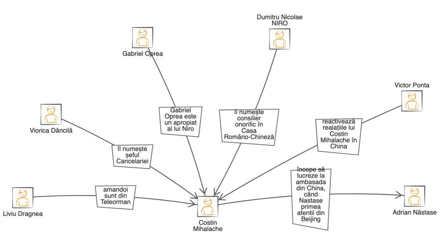 schema relatii mihalache